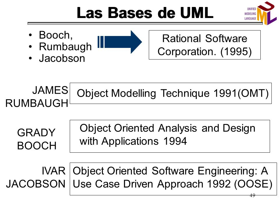 object oriented analysis and design with applications grady booch ppt