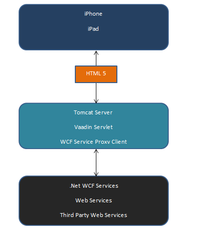 developing service oriented applications with wcf