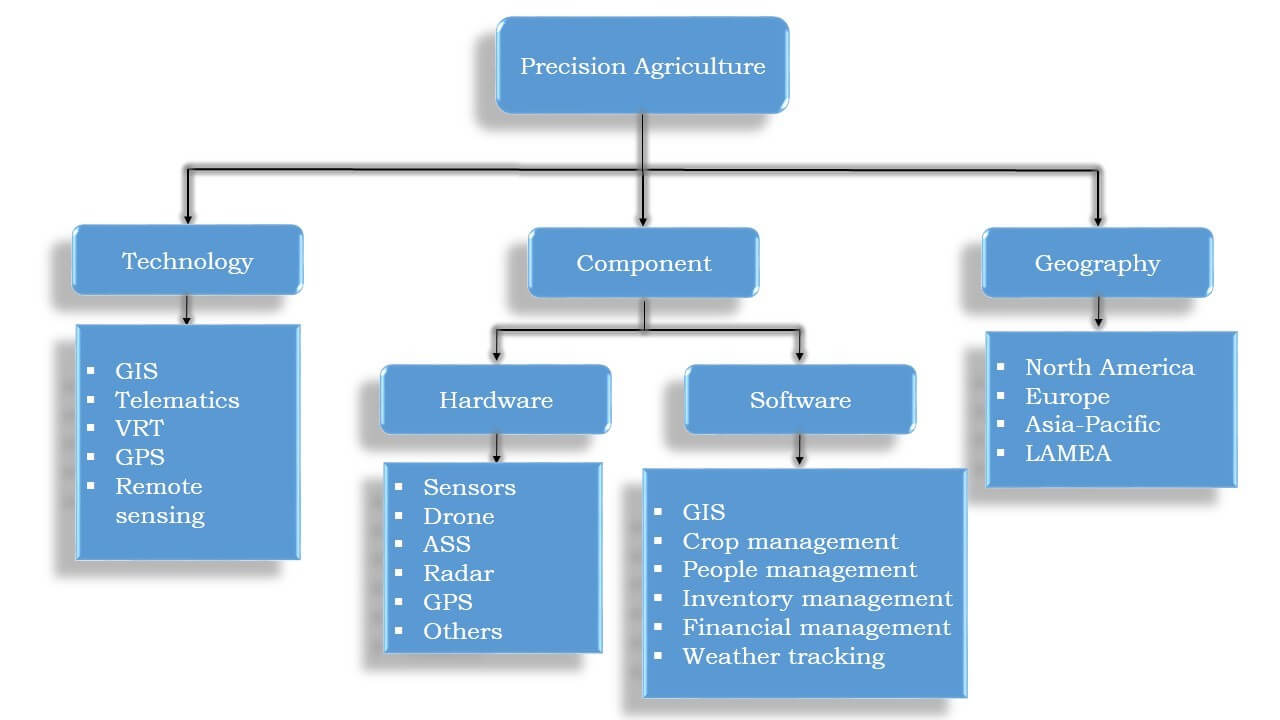 application of gis in agriculture sector