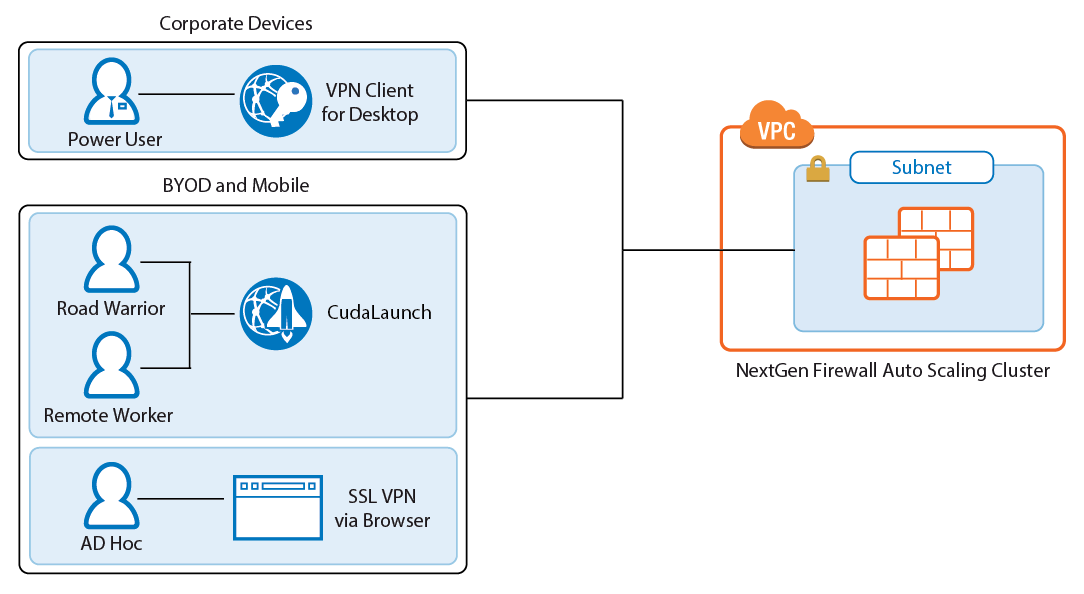 limiting applications to use their default ports next generation firewall